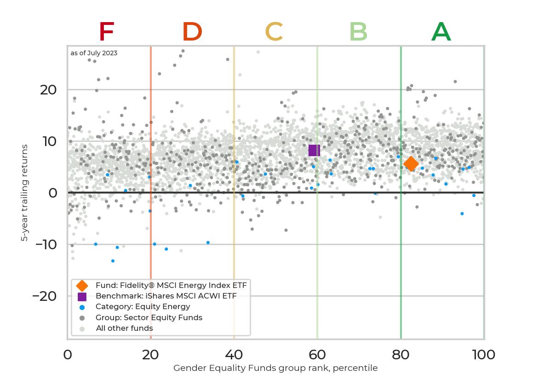 Returns chart for Fidelity® MSCI Energy Index ETF