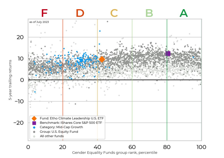 Returns chart for Etho Climate Leadership U.S. ETF