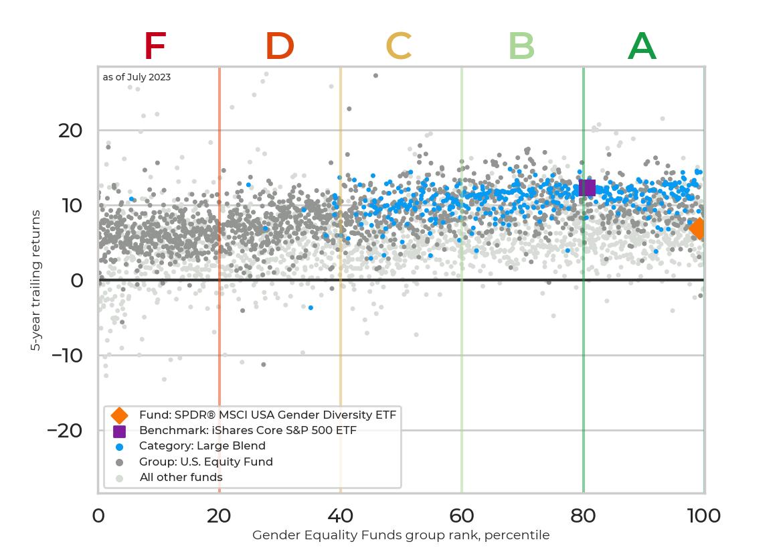 Returns chart for SPDR® SSGA Gender Diversity Index ETF