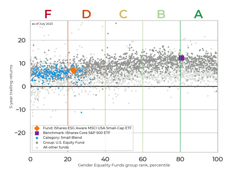 Returns chart for iShares ESG Aware MSCI USA Small-Cap ETF