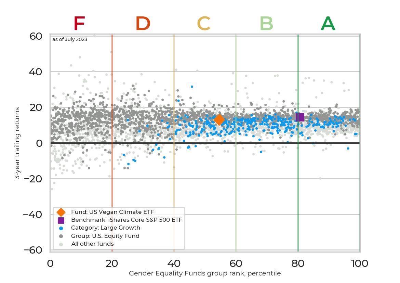 Returns chart for US Vegan Climate ETF