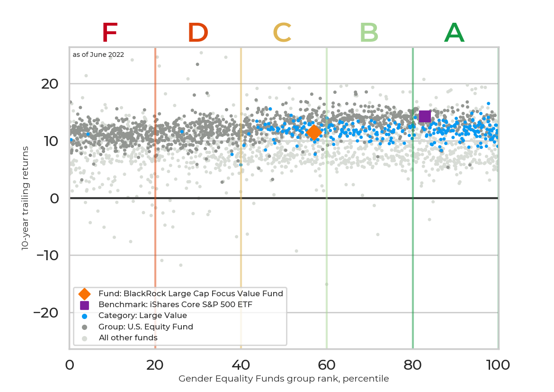 Returns chart for BlackRock Basic Value Fund