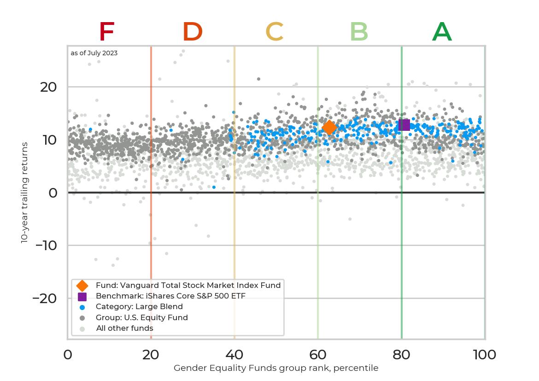Returns chart for Vanguard Total Stock Market Index Fund