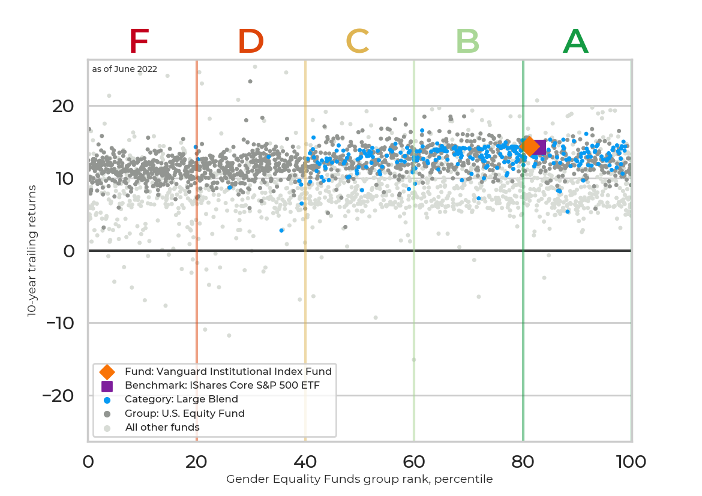 Returns chart for Vanguard Institutional Index Fund