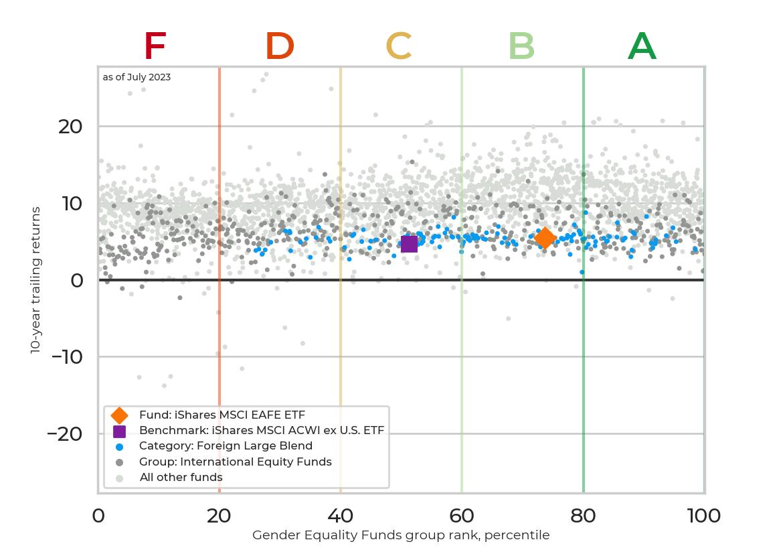 Returns chart for iShares MSCI EAFE ETF