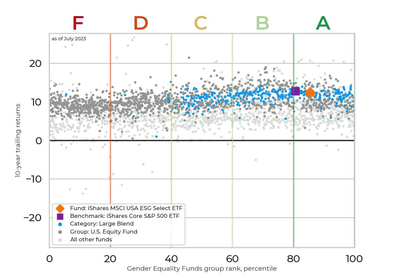 Returns chart for iShares MSCI USA ESG Select ETF