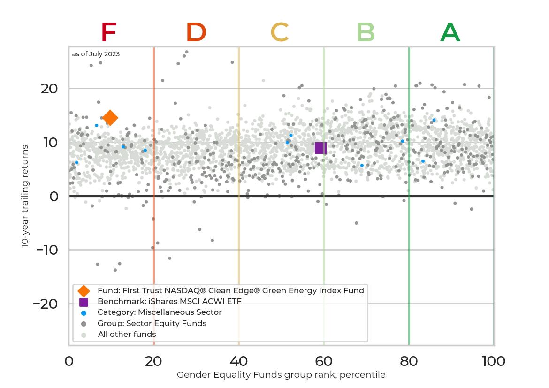 Returns chart for First Trust NASDAQ® Clean Edge® Green Energy Index Fund