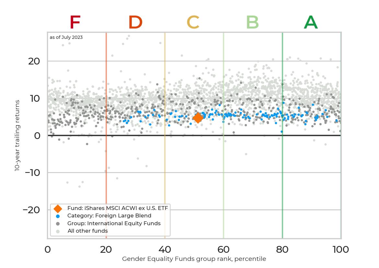 Returns chart for iShares MSCI ACWI ex U.S. ETF