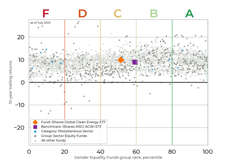 Returns chart for iShares Global Clean Energy ETF